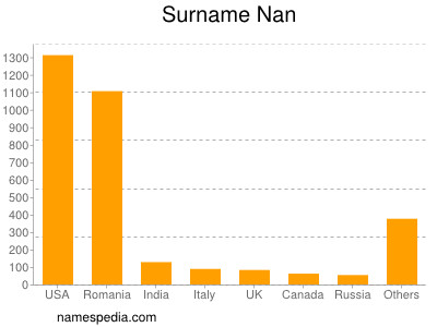 Surname Nan