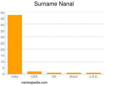 Surname Nanal