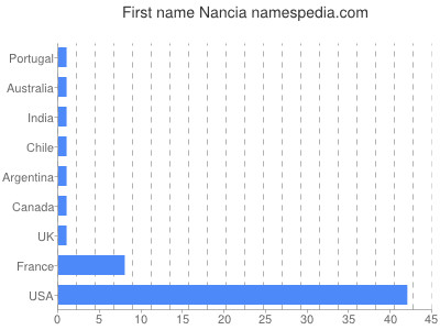 Given name Nancia