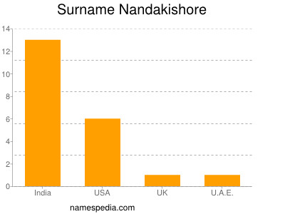 Surname Nandakishore