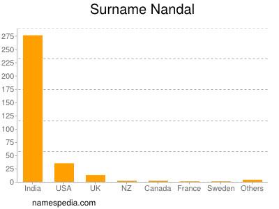 Surname Nandal