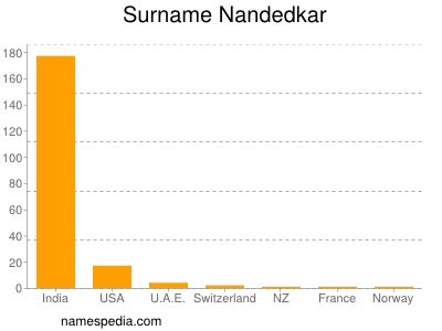 Surname Nandedkar