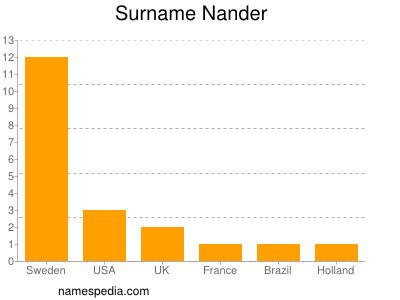 Surname Nander