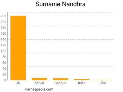 Surname Nandhra
