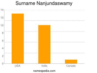 Familiennamen Nanjundaswamy