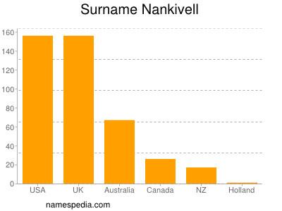 Surname Nankivell