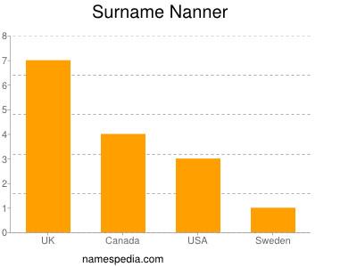 Surname Nanner