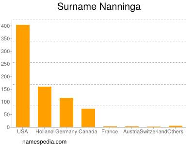 Surname Nanninga
