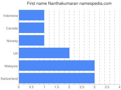 Given name Nanthakumaran