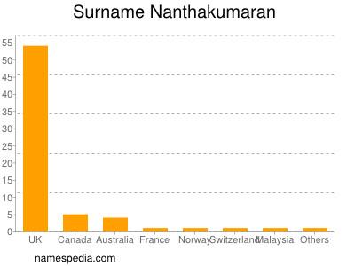 Surname Nanthakumaran