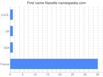 Given name Naoelle