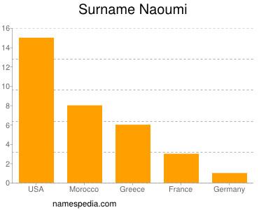 Surname Naoumi