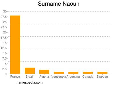 Surname Naoun