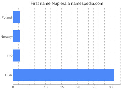 Given name Napierala