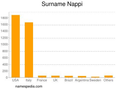 Surname Nappi
