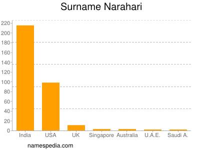 Surname Narahari