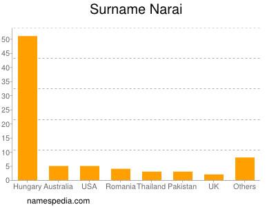 Surname Narai