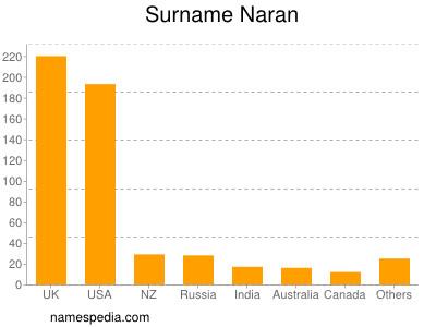 Surname Naran