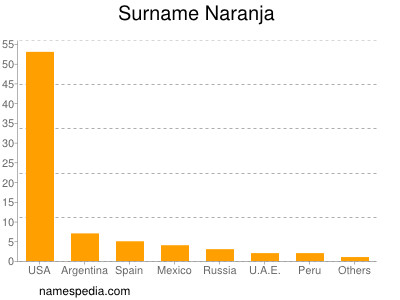 Surname Naranja