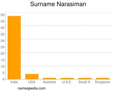 Surname Narasiman