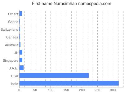 Given name Narasimhan