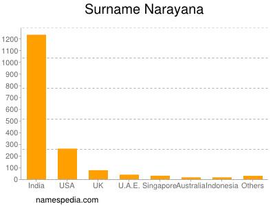 nom Narayana