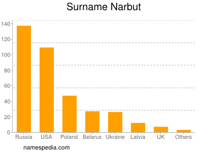 Surname Narbut