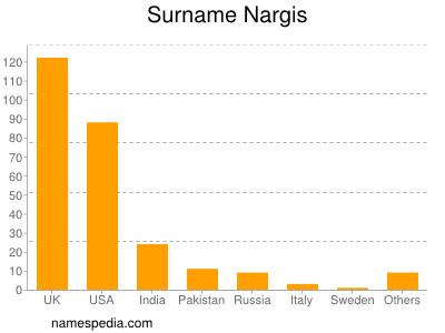 Surname Nargis