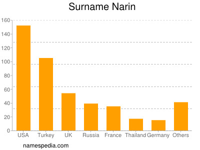 Surname Narin