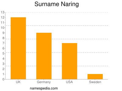 nom Naring
