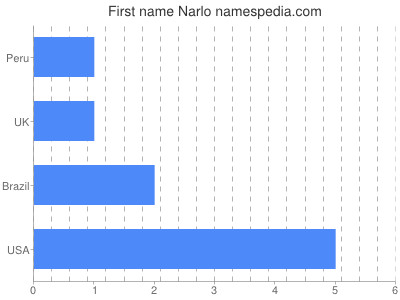 Given name Narlo
