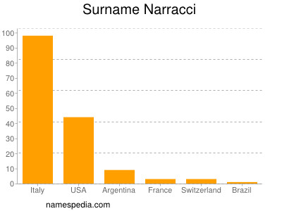 Surname Narracci