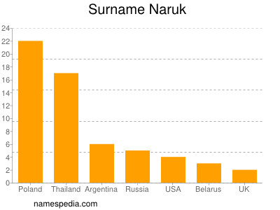 Surname Naruk