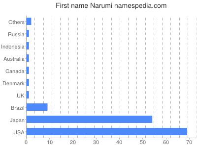 Given name Narumi