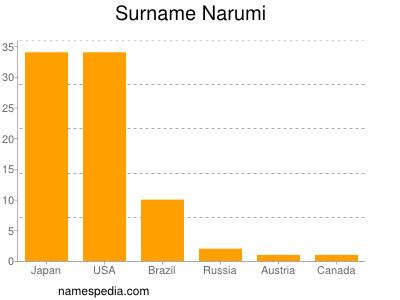 Surname Narumi