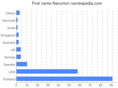 Given name Narumon