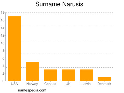 Surname Narusis