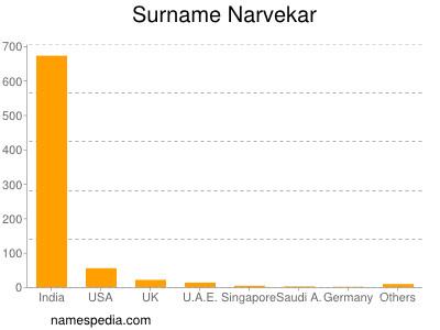 Surname Narvekar