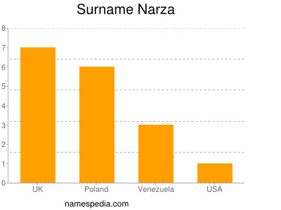 Surname Narza