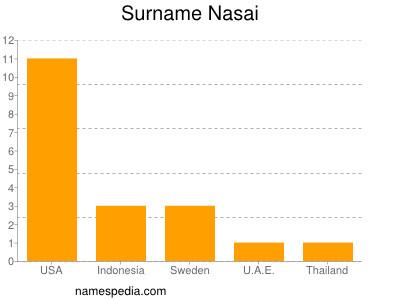 Surname Nasai