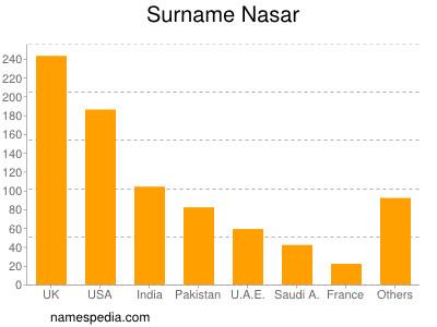Surname Nasar