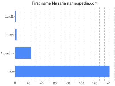 Given name Nasaria