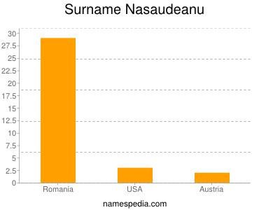 Surname Nasaudeanu