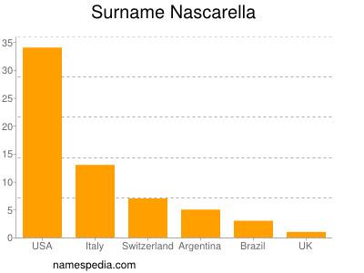 Surname Nascarella