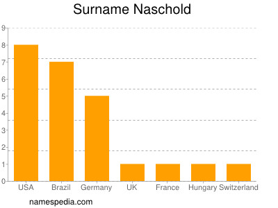 Surname Naschold