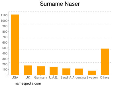 nom Naser