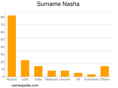 Surname Nasha