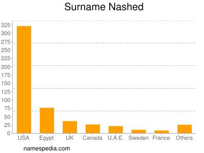 Surname Nashed