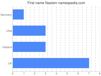 Given name Nasiem