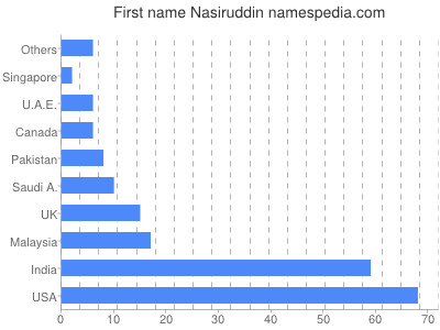 Given name Nasiruddin